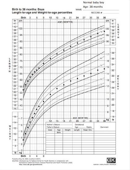 Growth Charts – Boys Growth Chart